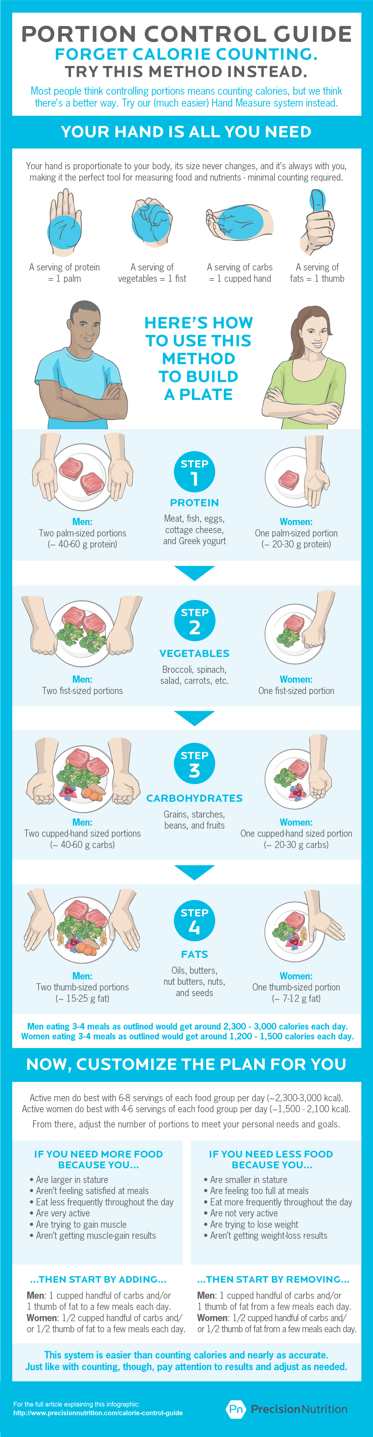 portion control guide bookmark